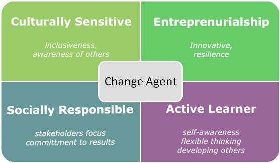 being a change agent managing social When businesses want to introduce change, they depend on effective communication from management to win acceptance from employees, reduce uncertainty and minimize resistance.